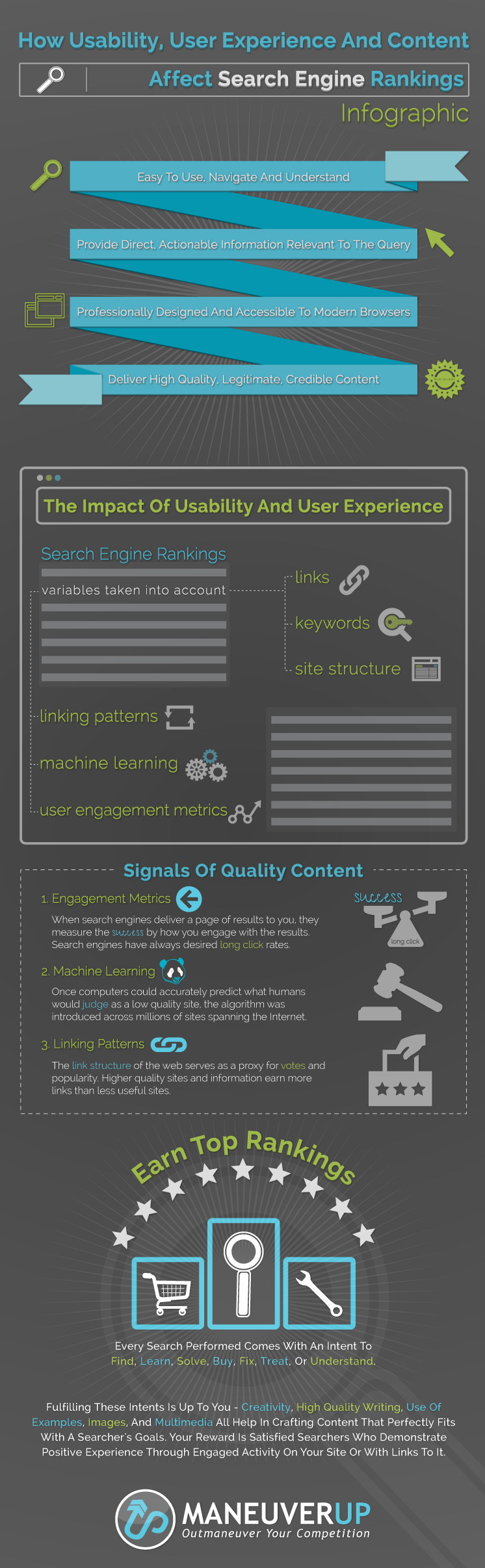 How Usability User Experience And Content Affect Search Engine Rankings Infographic